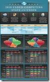 cloud-computing-infographic3-thumb-600x987-25092