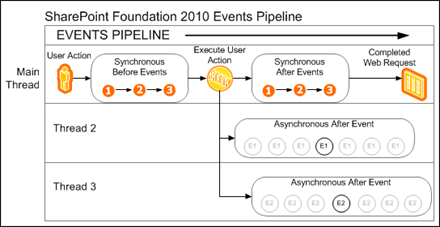 8372.SharePoint_5F00_Foundation_5F00_2010_5F00_Events_5F00_Pipeline_5F00_thumb_5F00_2A3C65B2[1]
