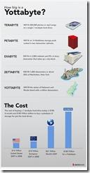 infographicyottabyte_thumb1-thumb-560x1085-29962