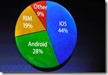 apple_ios_market_share_may_2011