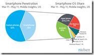 mobile-OS-share1-520x289
